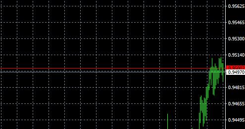 MT4的K线图上想要显示买价线在哪里设置