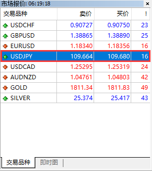 XM外汇MT4上如何查看美元/日元(USD/JPY)货币对的市场报价